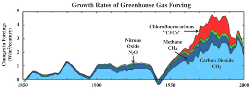 What Gases Make Up The Atmosphere