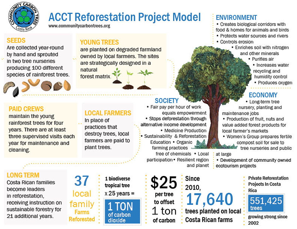 ACCT Reforestation Projects Model